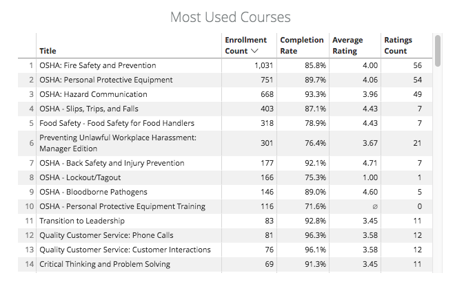 REPLACEMENT_-_Most_used_courses.png