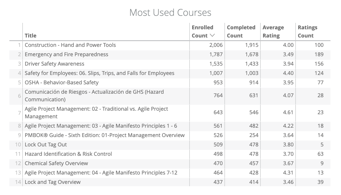 Insights__NEW_-_Most_used_courses.png